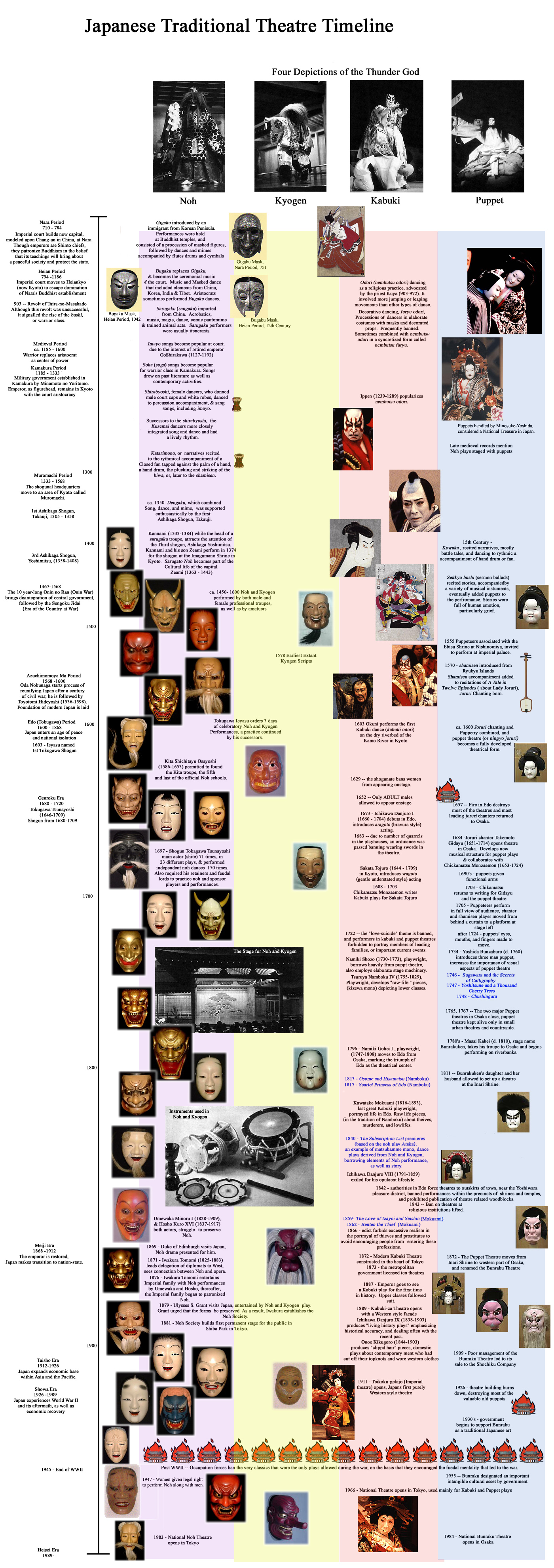 Japanese theatre timeline